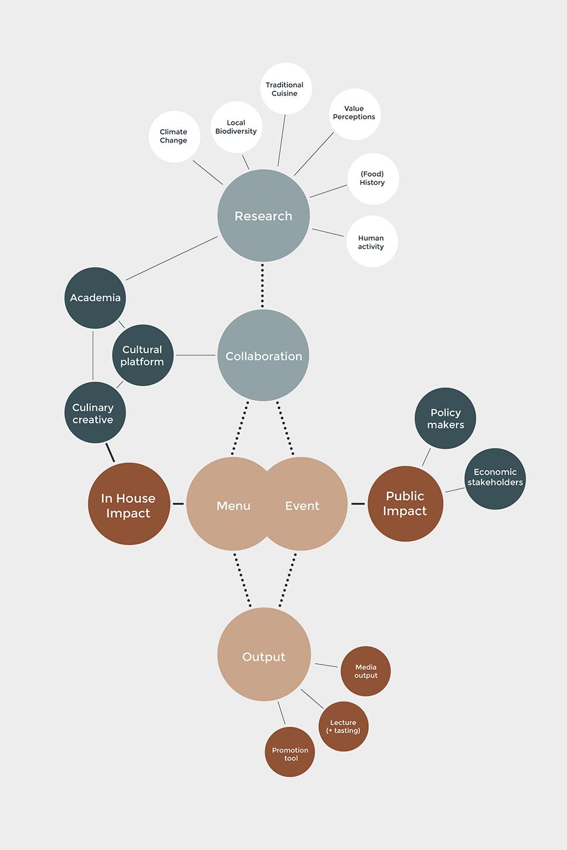 How We Work Method The Eatelier